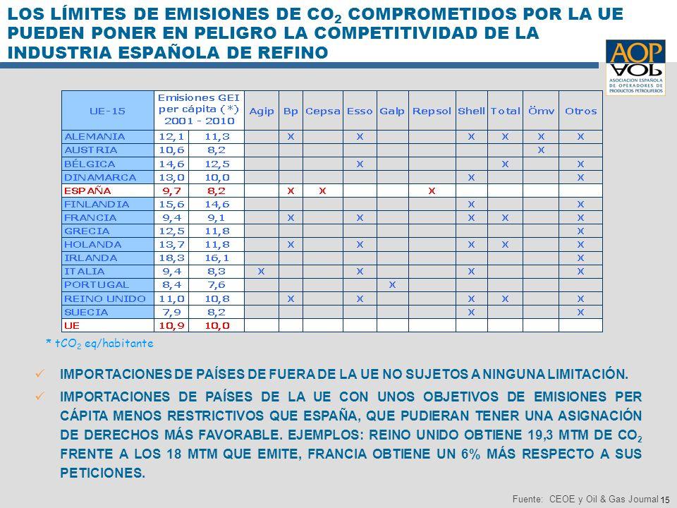 15 Fuente: CEOE y Oil & Gas Journal IMPORTACIONES DE PAÍSES DE FUERA DE LA UE NO SUJETOS A NINGUNA LIMITACIÓN. IMPORTACIONES DE PAÍSES DE LA UE CON UN