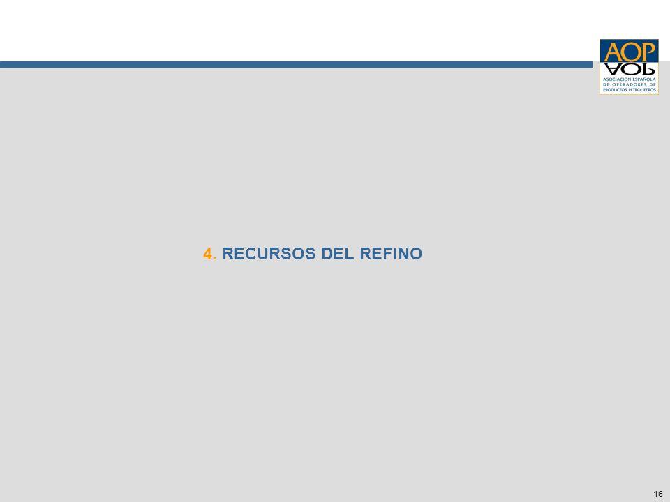 16 4. RECURSOS DEL REFINO