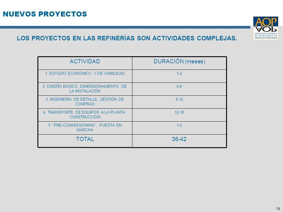 19 NUEVOS PROYECTOS LOS PROYECTOS EN LAS REFINERÍAS SON ACTIVIDADES COMPLEJAS. 36-42TOTAL 1-25. PRE-COMMISSIONING, PUESTA EN MARCHA 12-184. TRANSPORTE