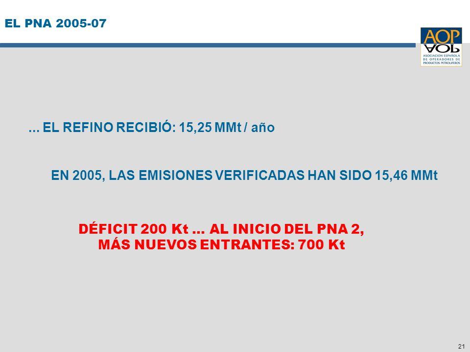 21 EL PNA 2005-07... EL REFINO RECIBIÓ: 15,25 MMt / año EN 2005, LAS EMISIONES VERIFICADAS HAN SIDO 15,46 MMt DÉFICIT 200 Kt... AL INICIO DEL PNA 2, M