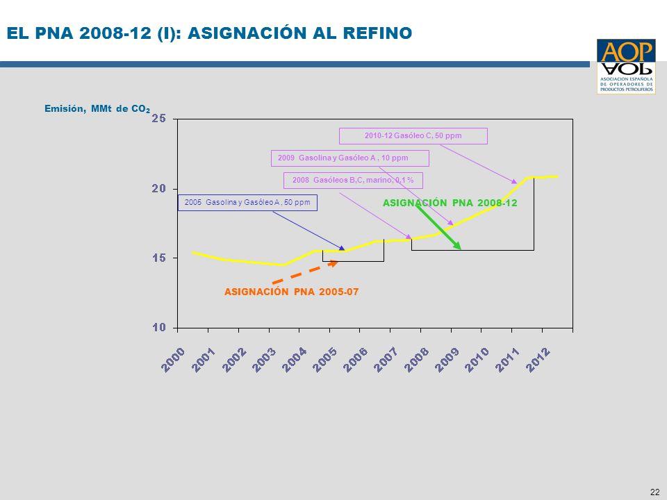 22 EL PNA 2008-12 (I): ASIGNACIÓN AL REFINO Emisión, MMt de CO 2 ASIGNACIÓN PNA 2008-12 2005 Gasolina y Gasóleo A, 50 ppm 2008-12 ASIGNACIÓN PNA 2005-
