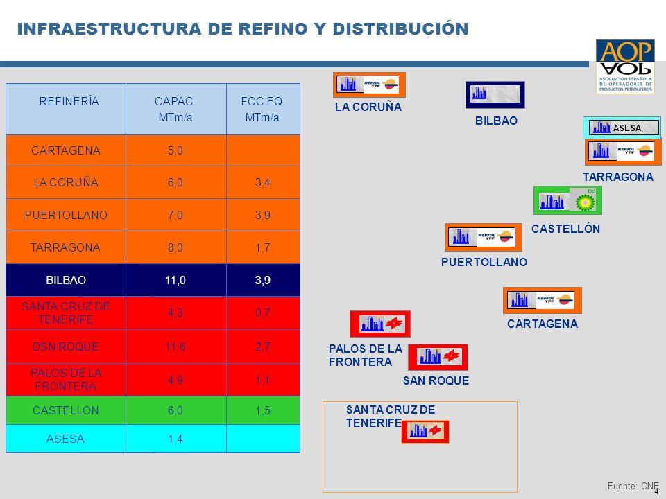 4 INFRAESTRUCTURA DE REFINO Y DISTRIBUCIÓN 1,4ASESA 1,56,0CASTELLON 1,14,9 PALOS DE LA FRONTERA 2,711,6DSN ROQUE 0,74,3 SANTA CRUZ DE TENERIFE 3,911,0