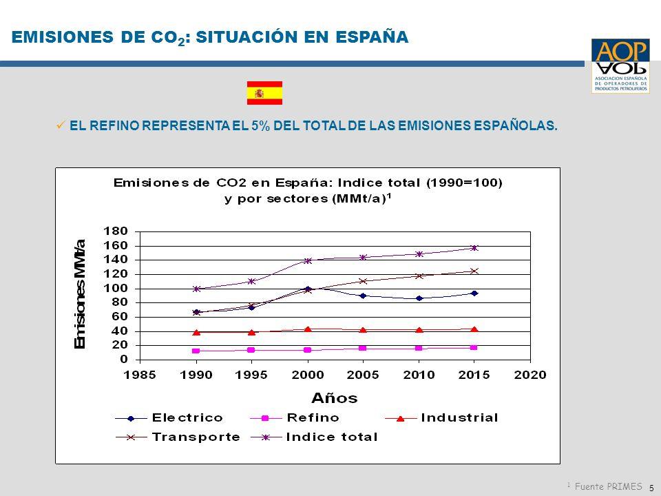5 EL REFINO REPRESENTA EL 5% DEL TOTAL DE LAS EMISIONES ESPAÑOLAS. EMISIONES DE CO 2 : SITUACIÓN EN ESPAÑA 1 Fuente PRIMES