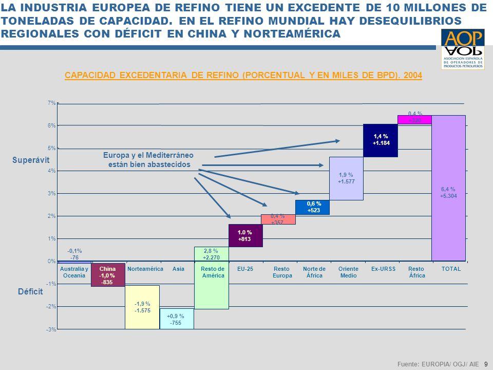 9 LA INDUSTRIA EUROPEA DE REFINO TIENE UN EXCEDENTE DE 10 MILLONES DE TONELADAS DE CAPACIDAD. EN EL REFINO MUNDIAL HAY DESEQUILIBRIOS REGIONALES CON D
