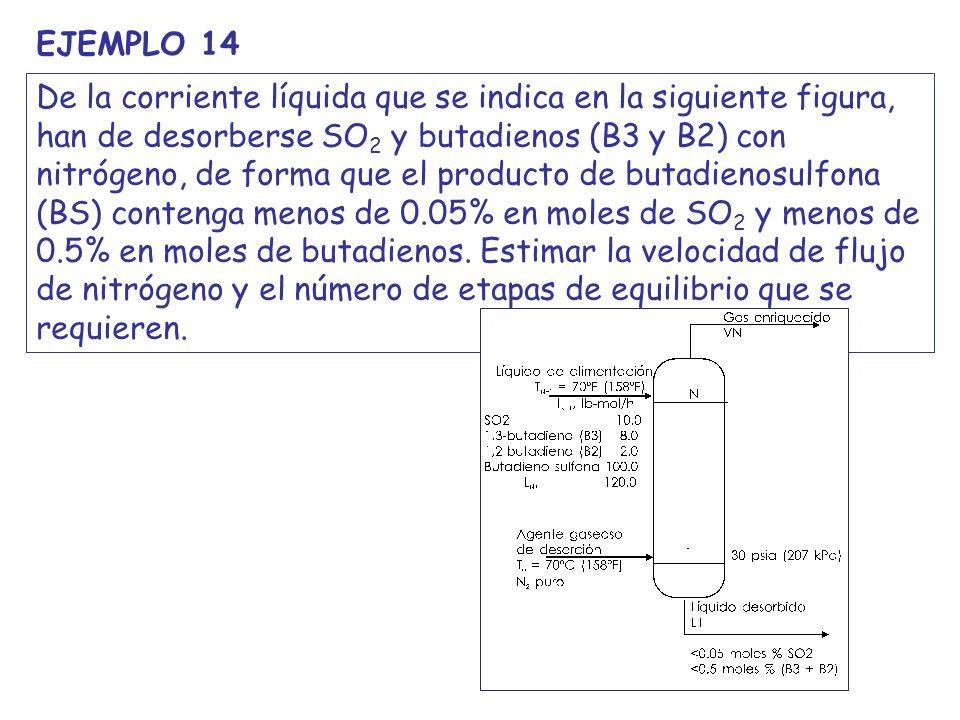 Fíjate que por debajo de N=6 ya no se puede conseguir la separación deseada para SO 2 : el número mínimo de etapes és N = 6 Fíjate que cuando se cumple la especificación para B2+B3, el SO 2 se encuentra por debajo de la especificación: es prueba de que la selección de los butadienos como componentes clave era correcta Para acabar el problema, hay que calcular la composición de los productos para la configuración de columna especificada: