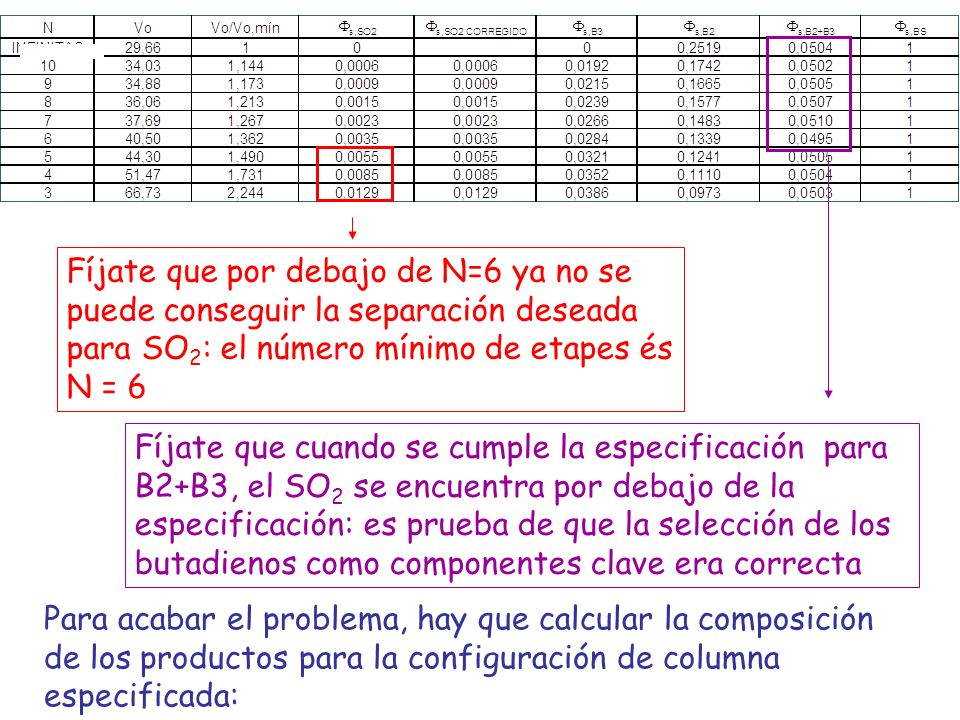 Fíjate que por debajo de N=6 ya no se puede conseguir la separación deseada para SO 2 : el número mínimo de etapes és N = 6 Fíjate que cuando se cumpl
