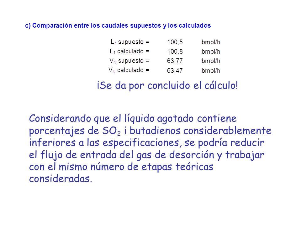 ¡Se da por concluido el cálculo! Considerando que el líquido agotado contiene porcentajes de SO 2 i butadienos considerablemente inferiores a las espe