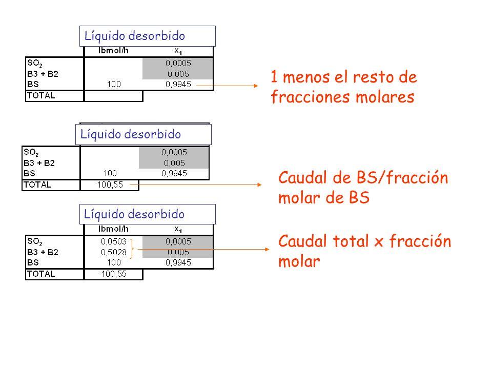 1 menos el resto de fracciones molares Líquido desorbido Caudal de BS/fracción molar de BS Líquido desorbido Caudal total x fracción molar Líquido des