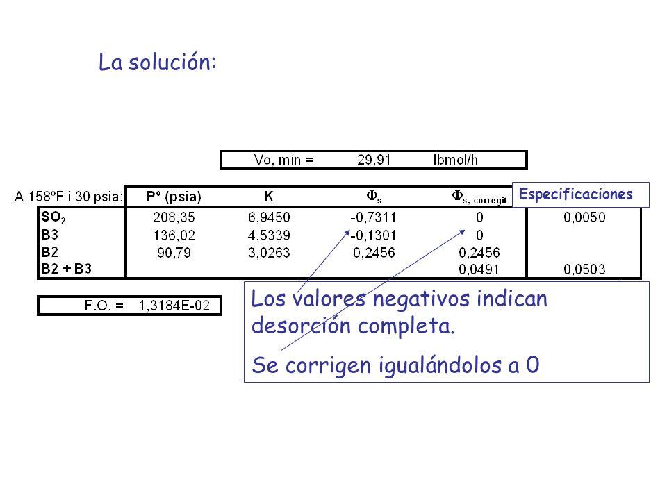 La solución: Especificaciones Los valores negativos indican desorción completa. Se corrigen igualándolos a 0