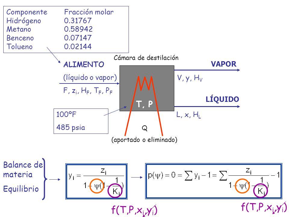 Esquema de cálculo: 1.Fija P i T de la operación 2.Si el vapor no se puede considerar como gas ideal: supón y i 3.Si el líquido no se puede considerar como mezcla ideal: supón x i 4.Calcula K i : calcula P i º = f(T) calcula i = f(T,x i ) calcula i = f(T, P,y i ) calcula k i = i P i º/ i /P 5.