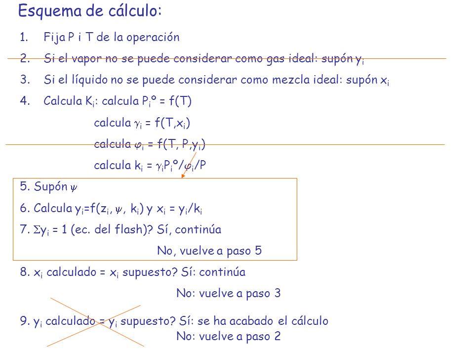 Esquema de cálculo: 1.Fija P i T de la operación 2.Si el vapor no se puede considerar como gas ideal: supón y i 3.Si el líquido no se puede considerar