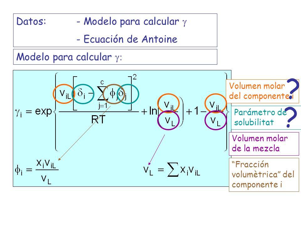Datos:- Modelo para calcular - Ecuación de Antoine Modelo para calcular Volumen molar del componente i Volumen molar de la mezcla Parámetro de solubil
