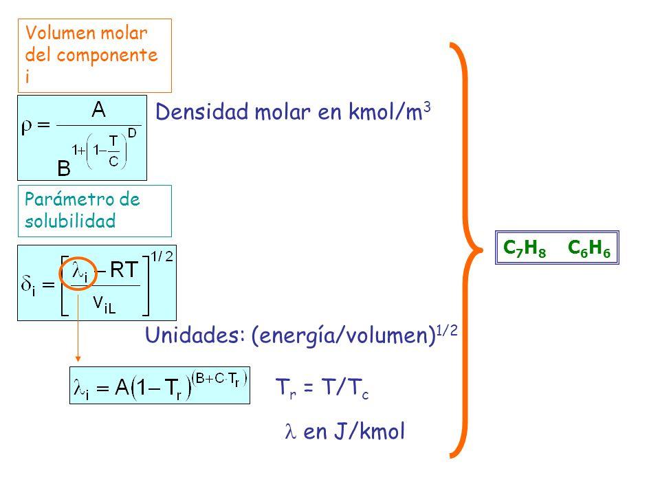 Volumen molar del componente i Parámetro de solubilidad Densidad molar en kmol/m 3 T r = T/T c en J/kmol Unidades: (energía/volumen) 1/2 C 7 H 8 C 6 H