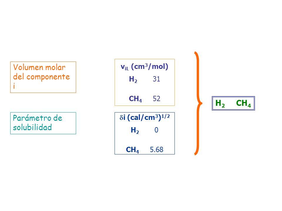 Volumen molar del componente i Parámetro de solubilidad H 2 CH 4 v iL (cm 3 /mol) H 2 31 CH 4 52 i (cal/cm 3 ) 1/2 H 2 0 CH 4 5.68