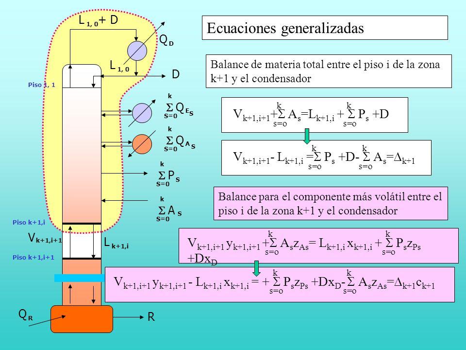 R Q R Piso 1, 1 A S S=0 k P S k Q A k S Q E k S Piso k+1,i Piso k+1,i+1 L k+1,i V k+1,i+1 L 1, 0 Q D D L + D Ecuaciones generalizadas V k+1,i+1 + A s