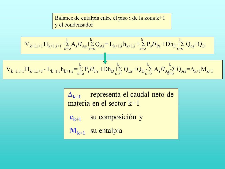 Balance de entalpía entre el piso i de la zona k+1 y el condensador V k+1,i+1 H k+1,i+1 + A s H As + Q As = L k+1,i h k+1,i + P s H Ps +Dh D + Q es +Q