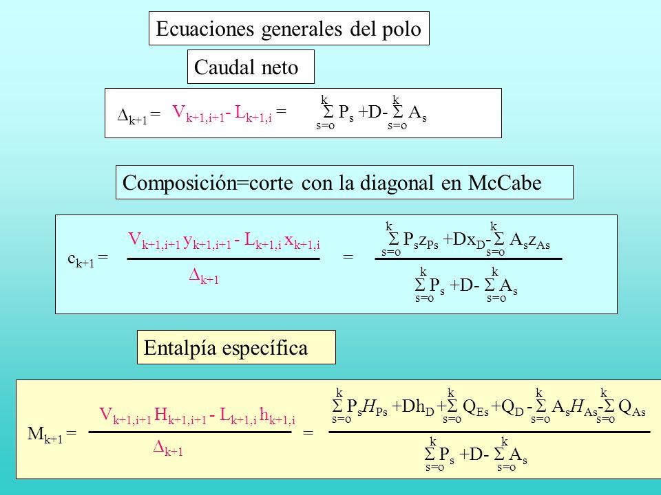 V k+1,i+1 - L k+1,i = P s +D- A s s=o k k k+1 = Caudal neto V k+1,i+1 y k+1,i+1 - L k+1,i x k+1,i P s z Ps +Dx D - A s z As s=o k k c k+1 = k+1 P s +D