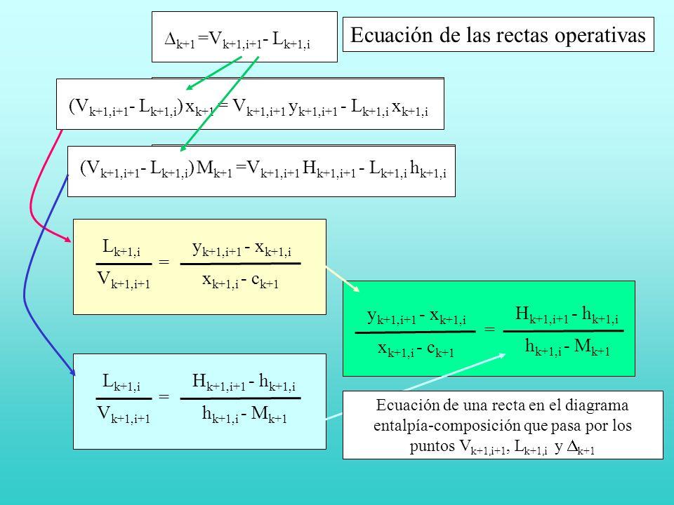 k+1 =V k+1,i+1 - L k+1,i k+1 x k+1 = V k+1,i+1 y k+1,i+1 - L k+1,i x k+1,i k+1 M k+1 =V k+1,i+1 H k+1,i+1 - L k+1,i h k+1,i (V k+1,i+1 - L k+1,i ) x k