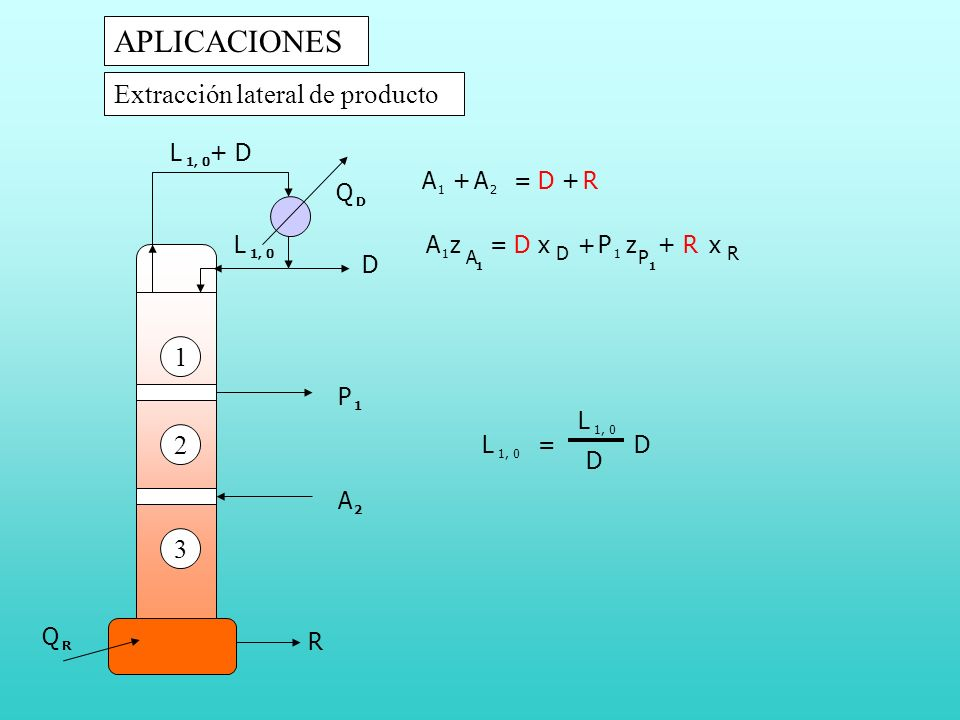 Extracción lateral de producto A 2 L 1, 0 Q D D L + D 1 2 APLICACIONES A 2 DR= DR= R x D xL 1, 0 = L D D R Q R P 1 3 + + +A 1 A 1 A 1 zP 1 P 1 z +