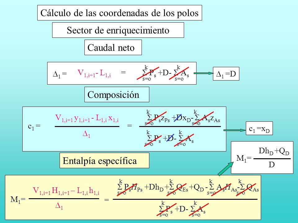 Sector de enriquecimiento Cálculo de las coordenadas de los polos V 1,i+1 - L 1,i = P s +D- A s s=o k k 1 = Caudal neto 1 =D V 1,i+1 y 1,i+1 - L 1,i x 1,i P s z Ps +Dx D - A s z As s=o k k c 1 = 1 P s +D- A s s=o k k = Composición c 1 =x D s=o k k k k M1=M1= V 1,i+1 H 1,i+1 – L 1,i h 1,i 1 = P s H Ps +Dh D + Q Es +Q D - A s H As - Q As P s +D- A s s=o k k Entalpía específica M1=M1= Dh D +Q D D