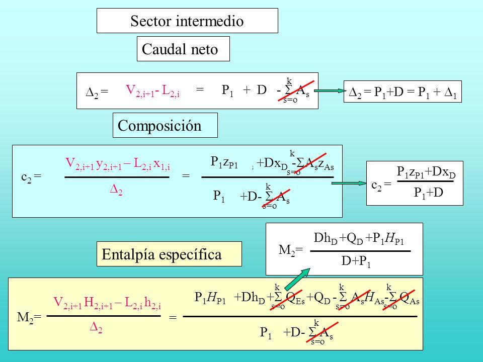 Sector intermedio V 2,i+1 - L 2,i = P s + D - A s s=o k k 2 = Caudal neto V 2,i+1 y 2,i+1 – L 2,i x 1,i P s z Ps +Dx D - s z As s=o k k c 2 = 2 P s +D- A s s=o k k = Composición s=o k k k k M2=M2= V 2,i+1 H 2,i+1 – L 2,i h 2,i 2 = P s H Ps +Dh D + Q Es +Q D - A s H As - Q As P s +D- A s s=o k k Entalpía específica P1P1 P 1 z P1 P1P1 P1P1 P 1 H P1 M2=M2= Dh D +Q D +P 1 H P1 D+P 1 2 = P 1 +D = P 1 + 1 c 2 = P 1 z P1 +Dx D P 1 +D