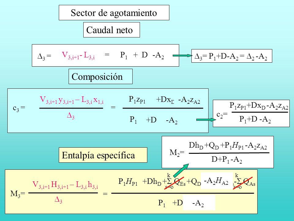 Sector de agotamiento V 3,i+1 - L 3,i = P s + D - A s s=o k k 3 = Caudal neto V 3,i+1 y 3,i+1 – L 3,i x 1,i P s z Ps +Dx D - s z As s=o k k c 3 = 3 P s +D- A s s=o k k = Composición s=o k k k k M3=M3= V 3,i+1 H 3,i+1 – L 3,i h 3,i 3 = P s H Ps +Dh D + Q Es +Q D - A s H As - Q As P s +D- A s s=o k k Entalpía específica P1P1 -A 2 z A2 P1P1 P1P1 P 1 H P1 M2=M2= Dh D +Q D +P 1 H P1 -A 2 z A2 D+P 1 -A 2 -A 2 3 = P 1 +D-A 2 = 2 -A 2 P 1 z P1 -A 2 c2=c2= P 1 z P1 +Dx D -A 2 z A2 P 1 +D -A 2 -A 2 H A2 -A 2