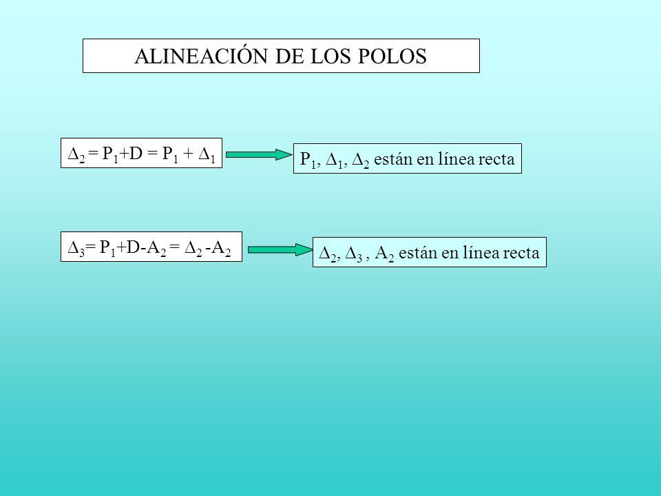 ALINEACIÓN DE LOS POLOS 2 = P 1 +D = P 1 + 1 3 = P 1 +D-A 2 = 2 -A 2 P 1, 1, 2 están en línea recta 2, 3, 2 están en línea recta