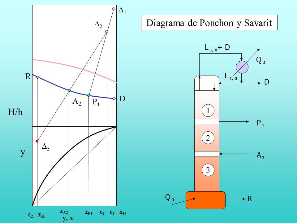 H/h y, x y Diagrama de Ponchon y Savarit c 2 =x R R 3 z A2 A2A2 c2c2 2 z P1 P1P1 1 c 1 =x D D A 2 Q D D L 1, 0 + D 1 2 L 1, 0 R Q R P 1 3