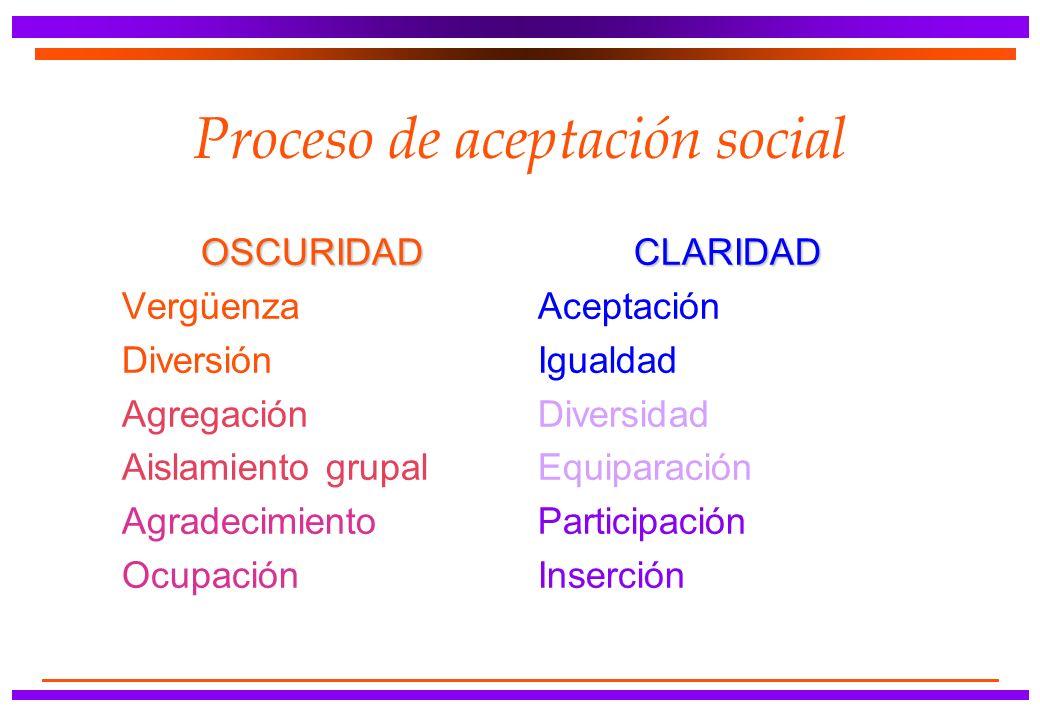 Proceso de aceptación social OSCURIDAD Vergüenza Diversión Agregación Aislamiento grupal Agradecimiento OcupaciónCLARIDAD Aceptación Igualdad Diversidad Equiparación Participación Inserción