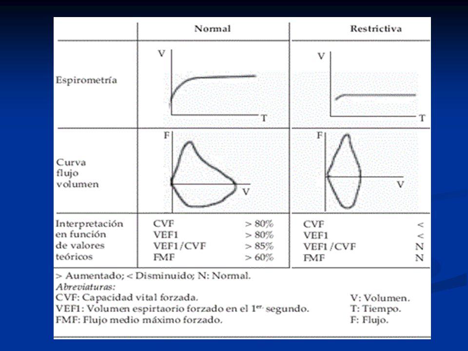 Exploración funcional respiratoria REDUCCIÓN DE LA CAPACIDAD DE DIFUSIÓN REDUCCIÓN DE LA CAPACIDAD DE DIFUSIÓN REDUCCIÓN DE LA COMPLIANZA REDUCCIÓN DE LA COMPLIANZA HIPOXEMIAS HIPOXEMIAS AUMENTO DE LA COLAPSABILIDAD BRONQUIAL AUMENTO DE LA COLAPSABILIDAD BRONQUIAL