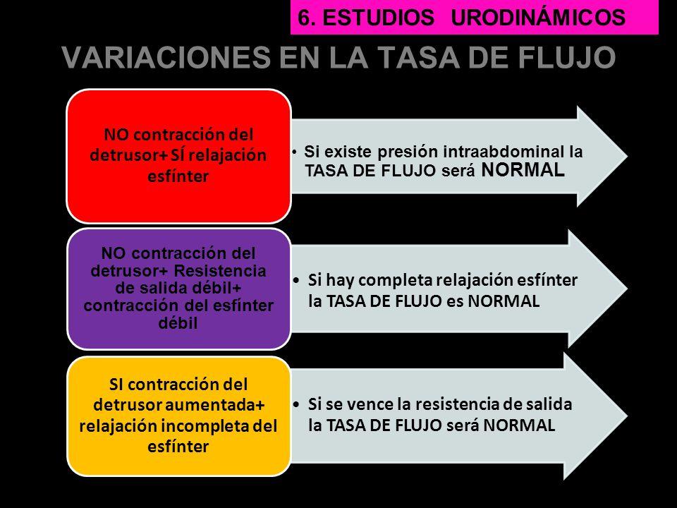 VARIACIONES EN LA TASA DE FLUJO Si existe presión intraabdominal la TASA DE FLUJO será NORMAL NO contracción del detrusor+ SÍ relajación esfínter Si h