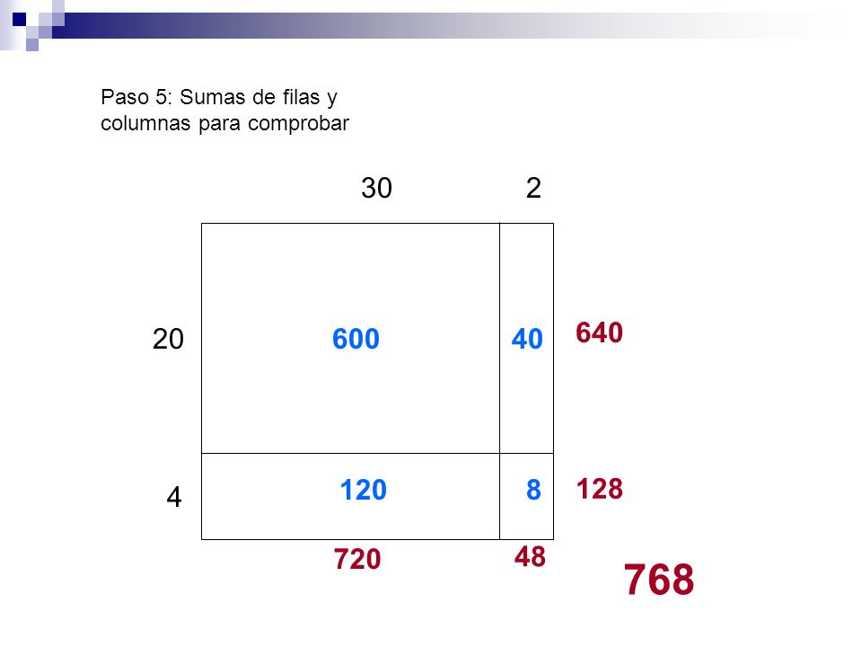 20 30 4 2 120 60040 8 Paso 5: Sumas de filas y columnas para comprobar 640 128 720 48 768