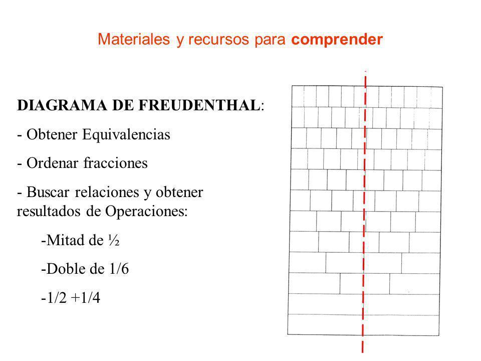 Materiales y recursos para comprender TABLAS DE FRACCIONES: Completa las siguientes frases: ½ contiene ___ veces a 1/16 ____ está contenido 4 veces en ½ 4/12 es esquivalente a __________ La suma de ½ + ¼ equivale a _______ Si a ½ le quito 1/8 queda _____ __________ es equivalente a ¾ La mitad de 1/4 es ______ La cuarta parte de 3/8 es ________