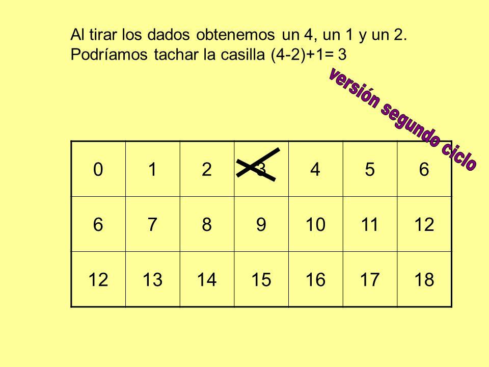 0123456 6789101112 131415161718 Al tirar los dados obtenemos un 4, un 1 y un 2. Podríamos tachar la casilla (4-2)+1= 3