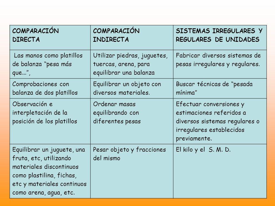 COMPARACIÓN DIRECTA COMPARACIÓN INDIRECTA SISTEMAS IRREGULARES Y REGULARES DE UNIDADES Las manos como platillos de balanza pesa más que..., Utilizar p