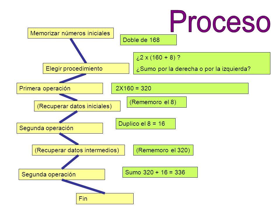 Fin Memorizar números iniciales Segunda operación Elegir procedimiento Primera operación (Recuperar datos iniciales) Doble de 168 ¿2 x (160 + 8) ? ¿Su