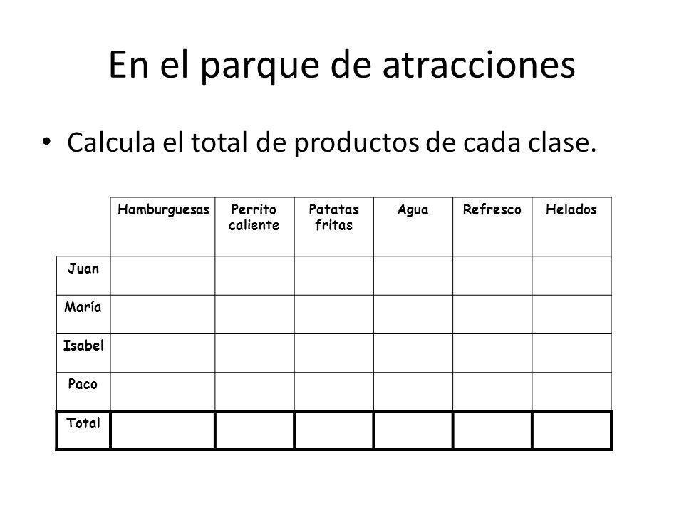 En el parque de atracciones Calcula el total de productos de cada clase. HamburguesasPerrito caliente Patatas fritas AguaRefrescoHelados Juan María Is
