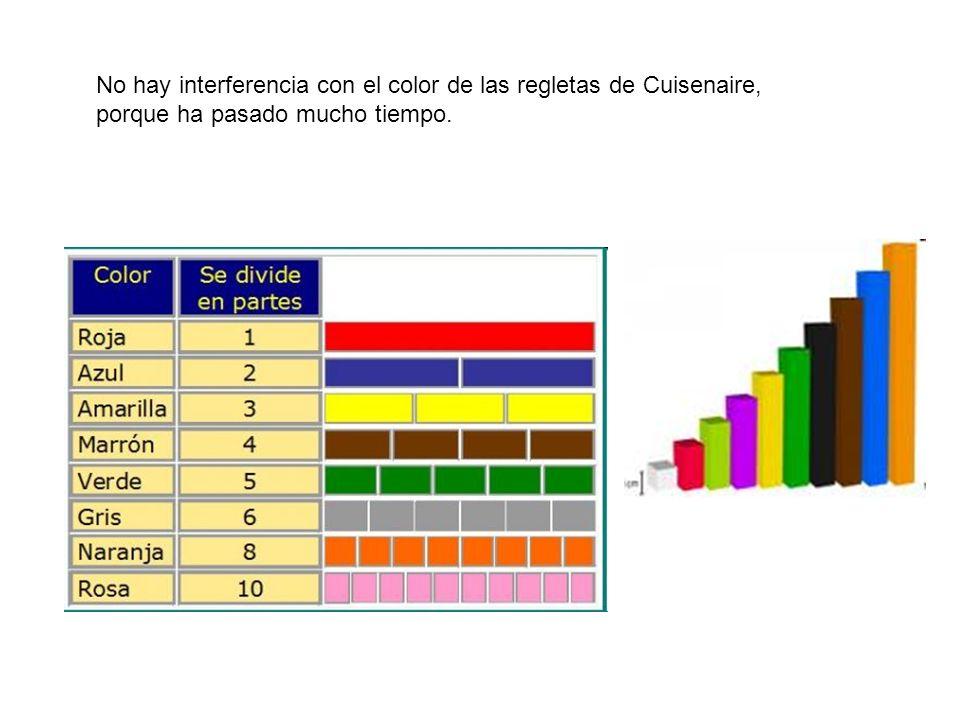 No hay interferencia con el color de las regletas de Cuisenaire, porque ha pasado mucho tiempo.