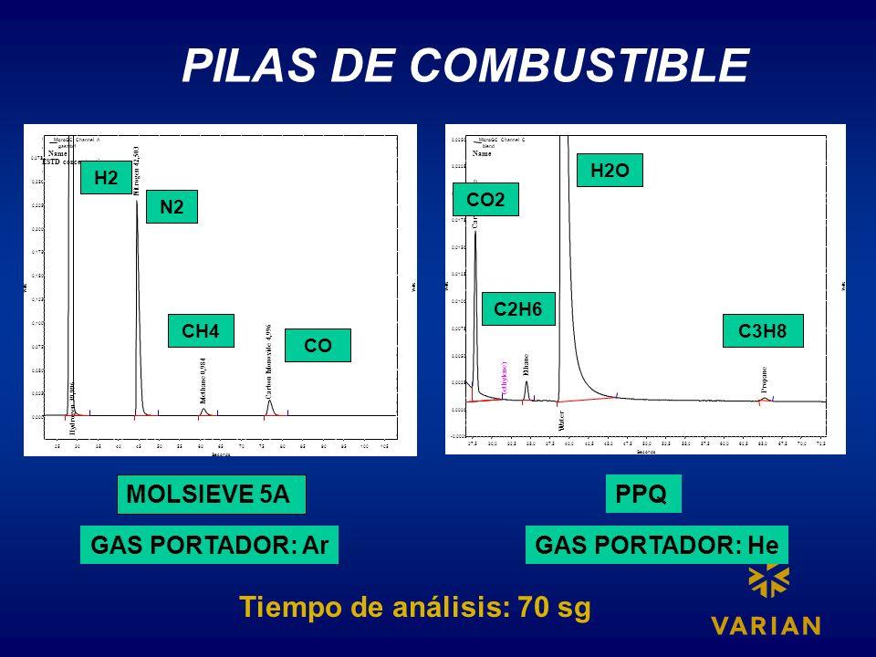 PILAS DE COMBUSTIBLE 0,275 Volts 0,000 0,025 0,050 0,075 0,100 0,125 0,150 0,175 0,200 0,225 0,250 0,275 Hydrogen 39,996 Nitrogen 42,503 Methane 0,984