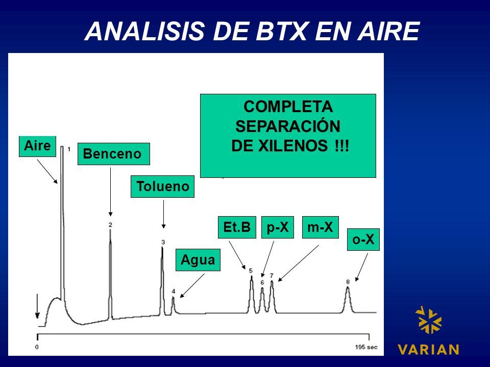 ANALISIS DE BTX EN AIRE Aire Benceno Tolueno Agua o-X m-Xp-XEt.B COMPLETA SEPARACIÓN DE XILENOS !!!
