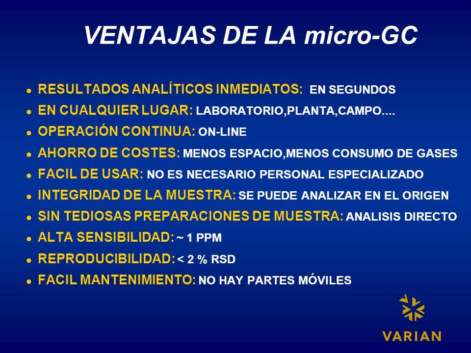 VENTAJAS DE LA micro-GC RESULTADOS ANALÍTICOS INMEDIATOS: EN SEGUNDOS EN CUALQUIER LUGAR: LABORATORIO,PLANTA,CAMPO.... OPERACIÓN CONTINUA: ON-LINE AHO