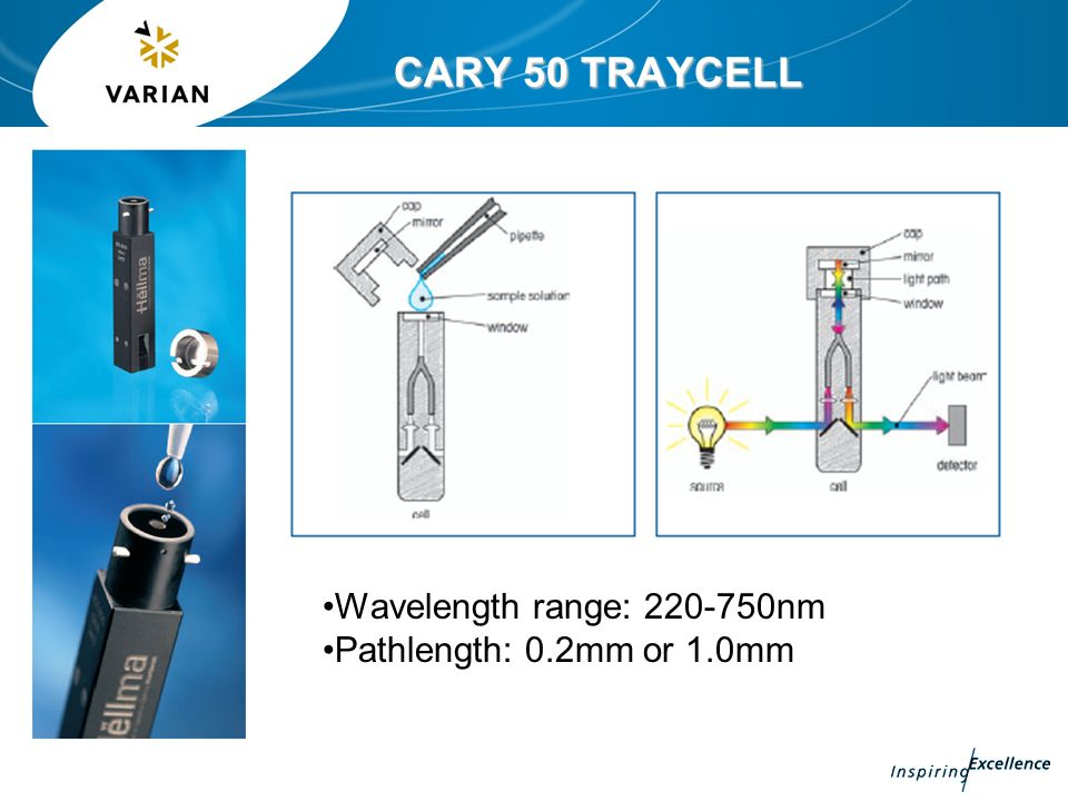 CARY 50 TRAYCELL Wavelength range: 220-750nm Pathlength: 0.2mm or 1.0mm