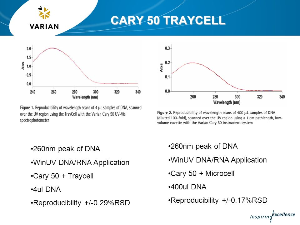 CARY 50 TRAYCELL 260nm peak of DNA WinUV DNA/RNA Application Cary 50 + Traycell 4ul DNA Reproducibility +/-0.29%RSD 260nm peak of DNA WinUV DNA/RNA Ap