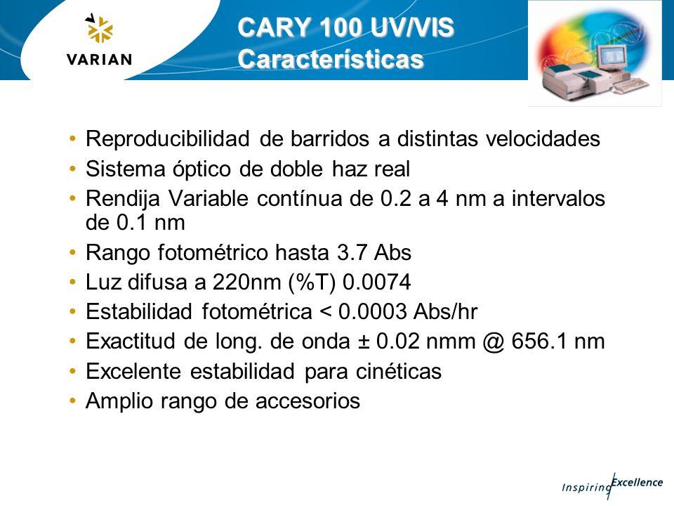CARY 100 UV/VIS Características Reproducibilidad de barridos a distintas velocidades Sistema óptico de doble haz real Rendija Variable contínua de 0.2