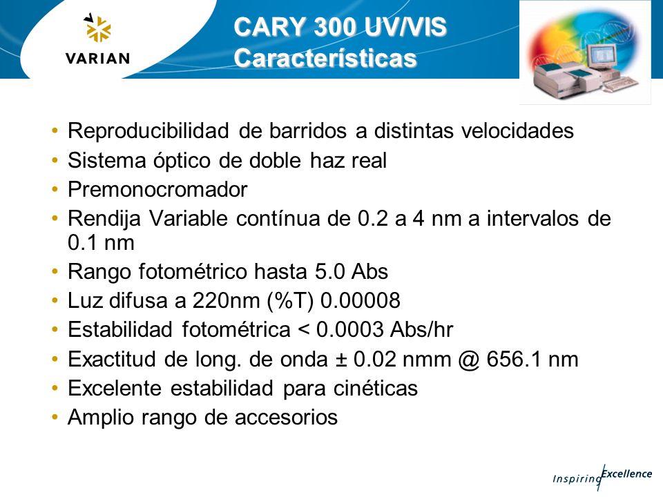 CARY 300 UV/VIS Características Reproducibilidad de barridos a distintas velocidades Sistema óptico de doble haz real Premonocromador Rendija Variable