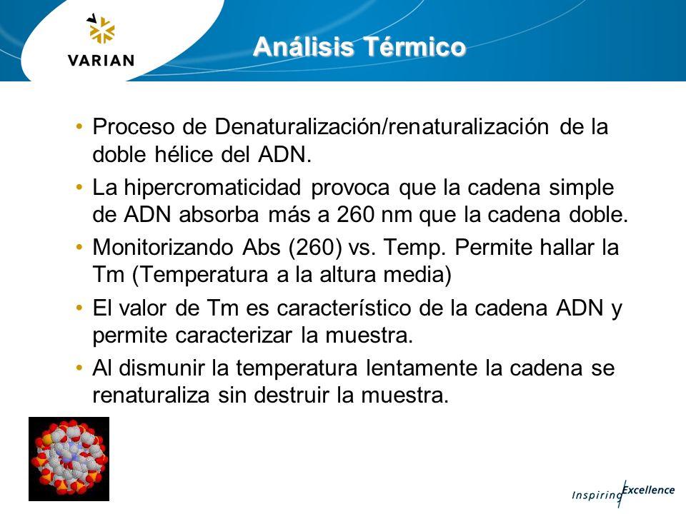 Análisis Térmico Proceso de Denaturalización/renaturalización de la doble hélice del ADN. La hipercromaticidad provoca que la cadena simple de ADN abs