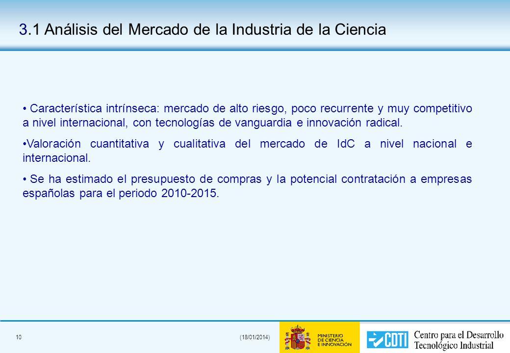 10(18/01/2014) 3.1 Análisis del Mercado de la Industria de la Ciencia Característica intrínseca: mercado de alto riesgo, poco recurrente y muy competi