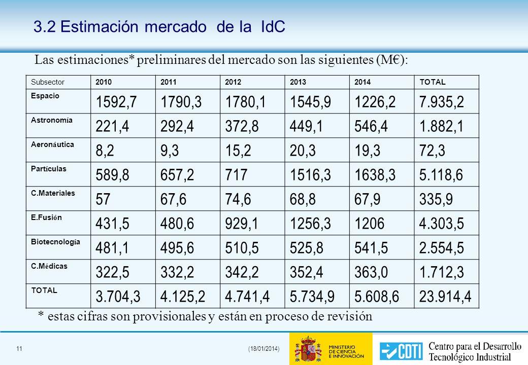 11(18/01/2014) 3.2 Estimación mercado de la IdC Subsector20102011201220132014TOTAL Espacio 1592,71790,31780,11545,91226,27.935,2 Astronom í a 221,4292