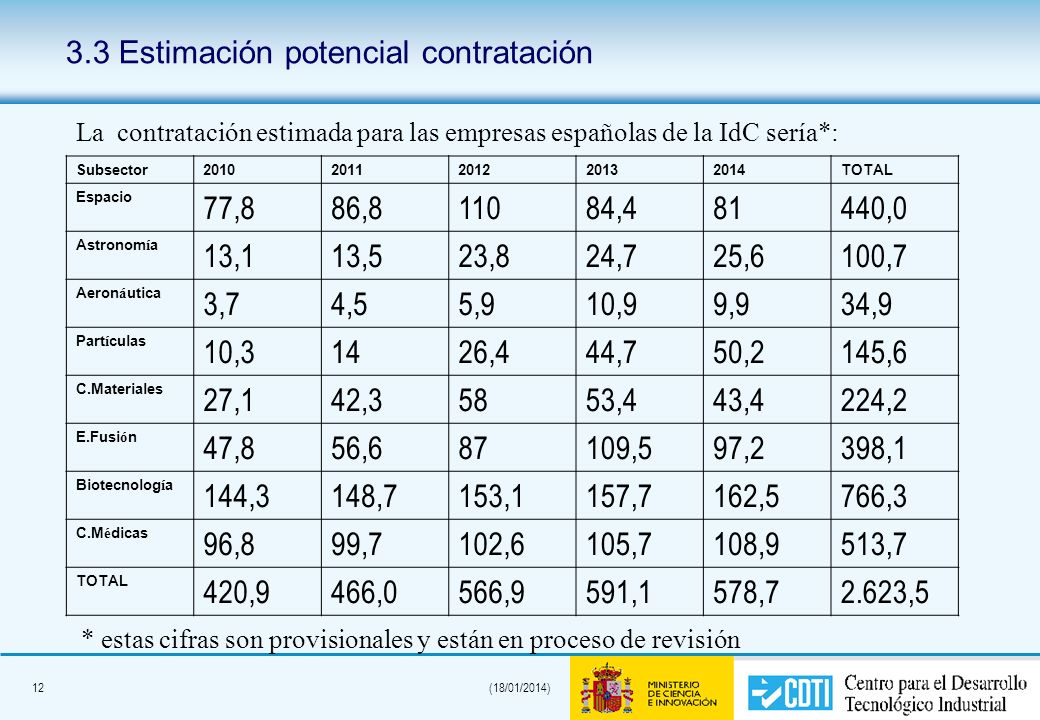 12(18/01/2014) 3.3 Estimación potencial contratación Subsector20102011201220132014TOTAL Espacio 77,886,811084,481440,0 Astronom í a 13,113,523,824,725