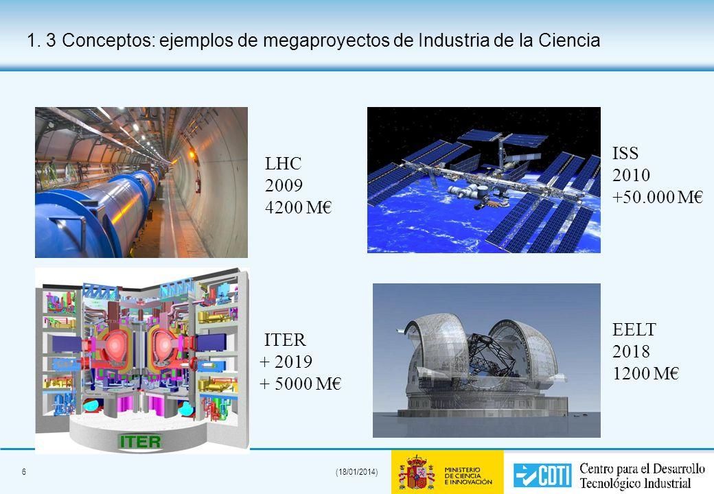 6(18/01/2014) 1. 3 Conceptos: ejemplos de megaproyectos de Industria de la Ciencia LHC 2009 4200 M ITER + 2019 + 5000 M ISS 2010 +50.000 M EELT 2018 1